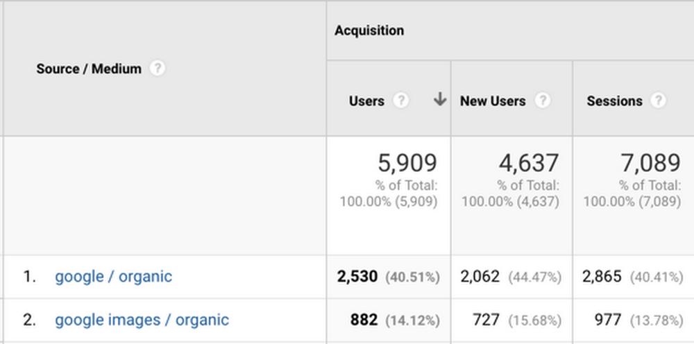 Google Analytics Imagens