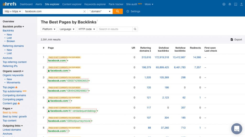 Ahrefs Pages Best By Links