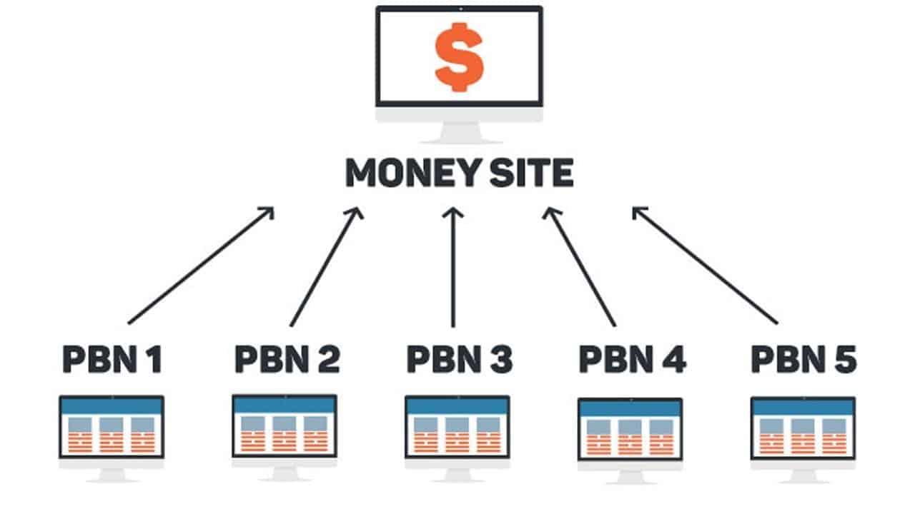 O que é PBN?